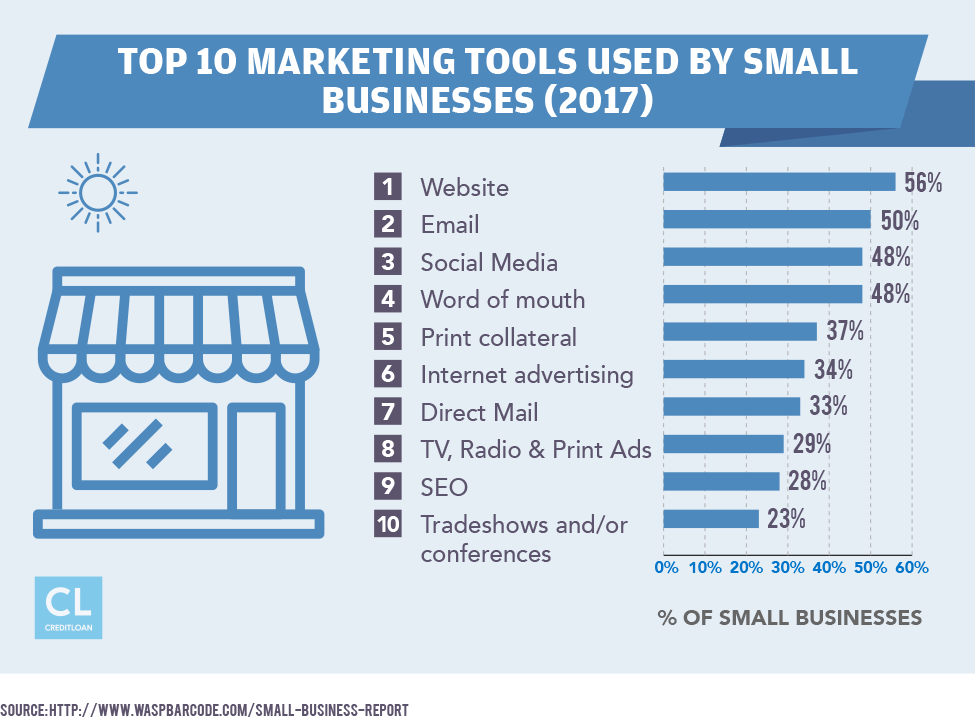 Top 10 Marketing Tools Used by Small Businesses (2017)