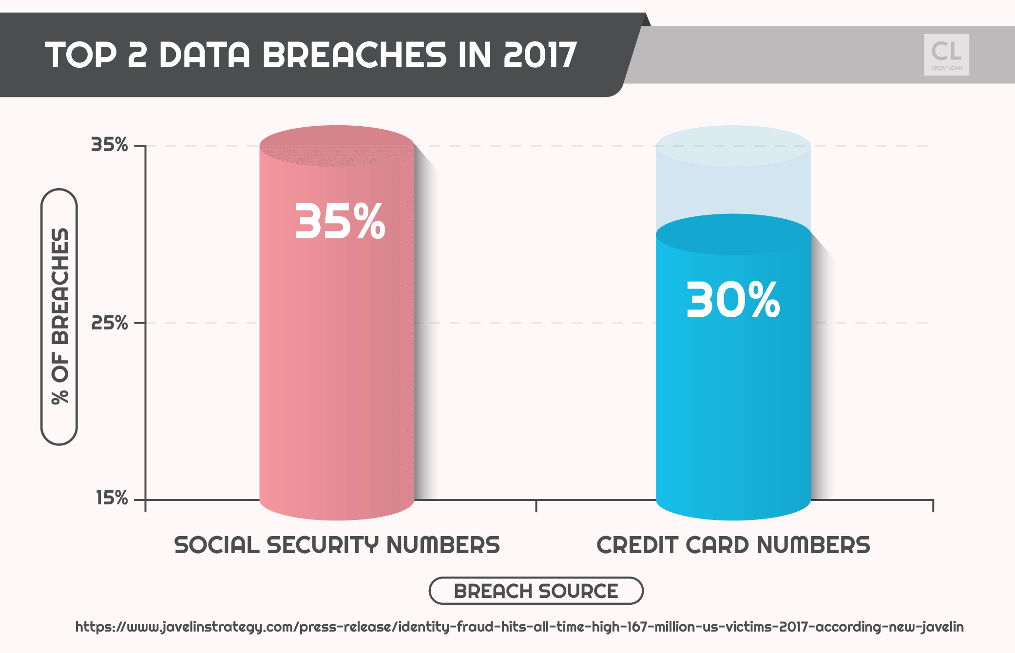 Top 2 Data Breaches in 2017