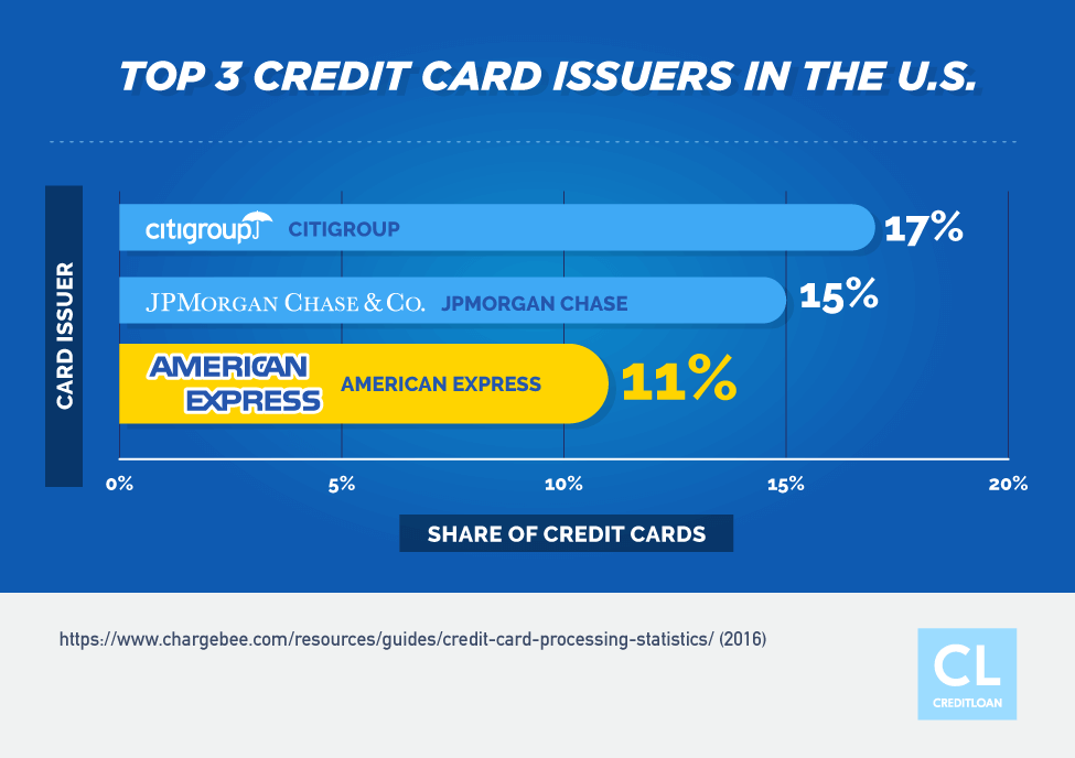 Top 3 Credit Card Issuers in the U.S.