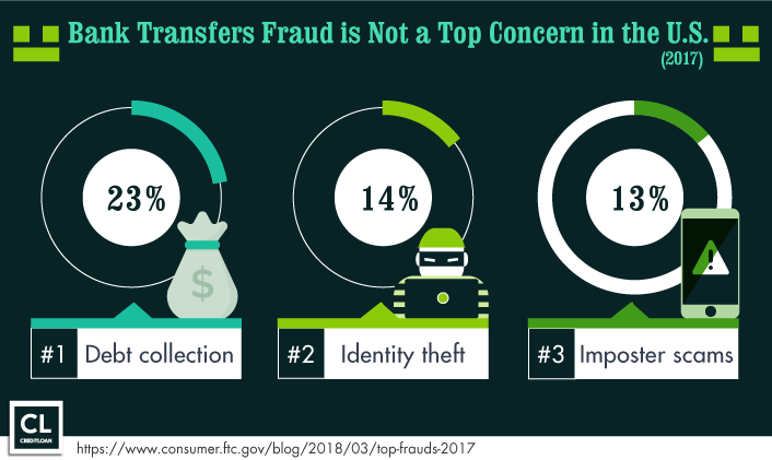 Top 3 Fraud Types 2017