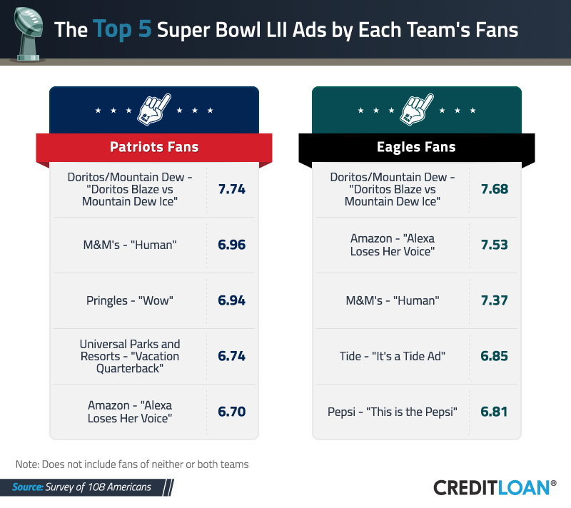 Top 5 Super Bowl Ads by Each Team's Fans