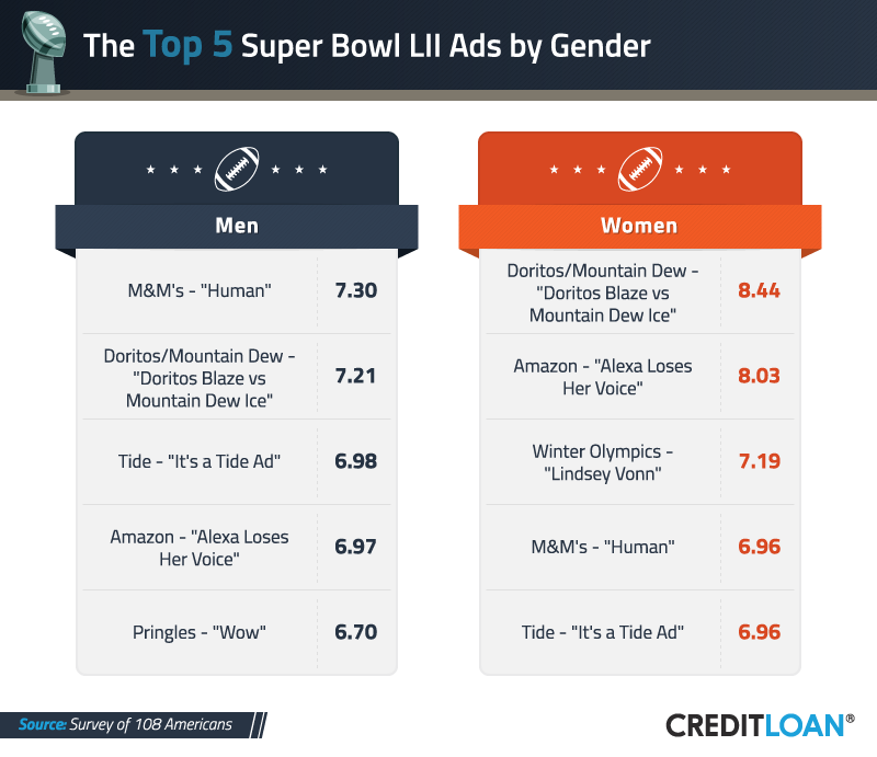 Top 5 Super Bowl Ads by Gender