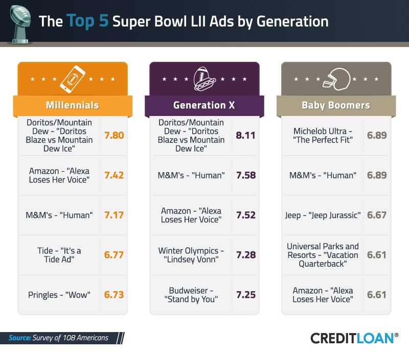 Top 5 Super Bowl Ads by Generation