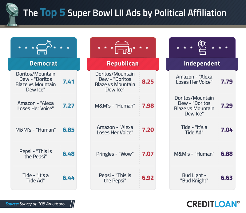 Top 5 Super Bowl Ads by Political Affiliation