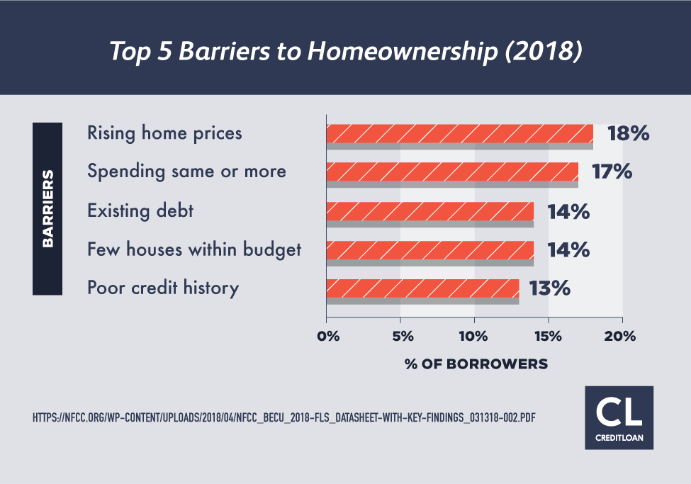 Top 5 Barriers to Homeownership (2018)