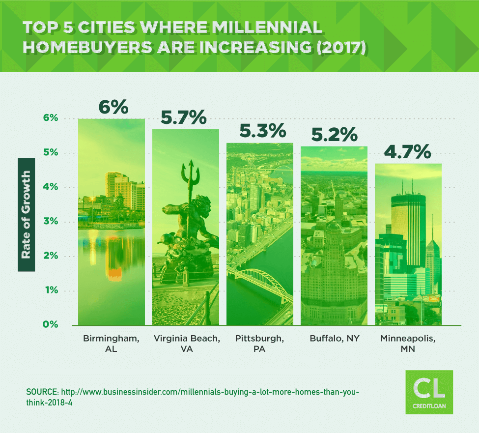 Top 5 cities where millennial homebuyers are increasing (2017)