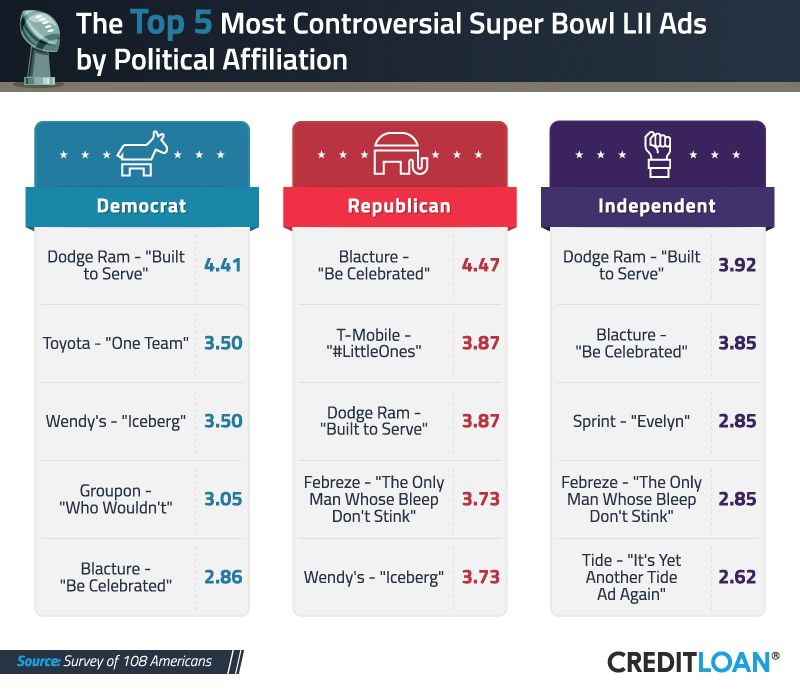 Top 5 Most Controversial Super Bowl Ads by Political Affiliation