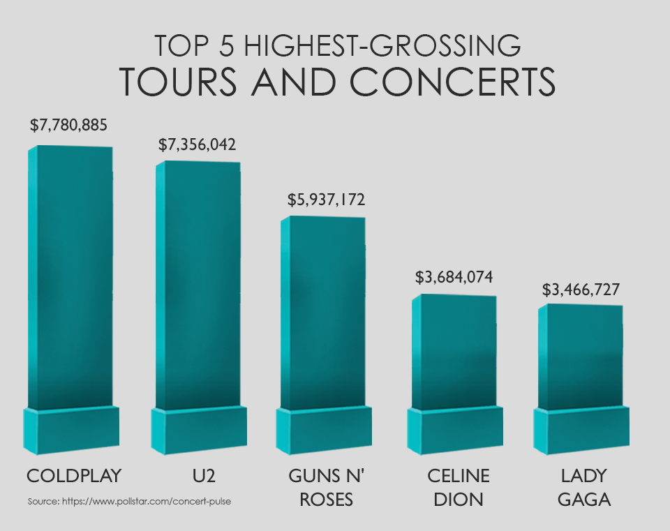 top 5 highest-grossing tours and concerts