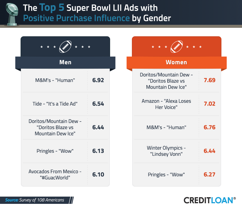 Top 5 Super Bowl Ads with Positive Purchase Influence by Gender