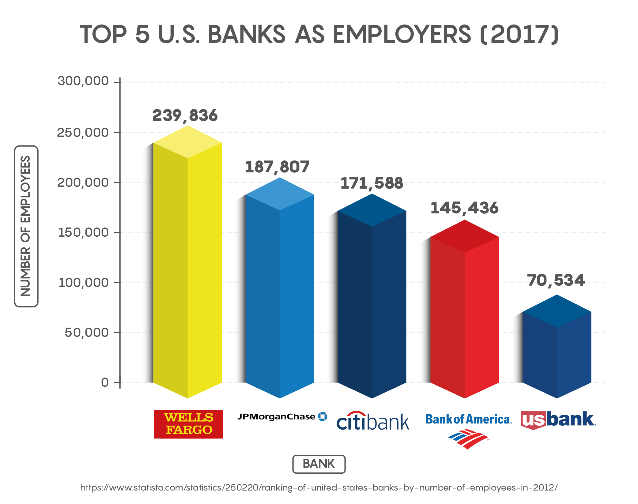 Top 5 U.S. Banks as Employers (2017)