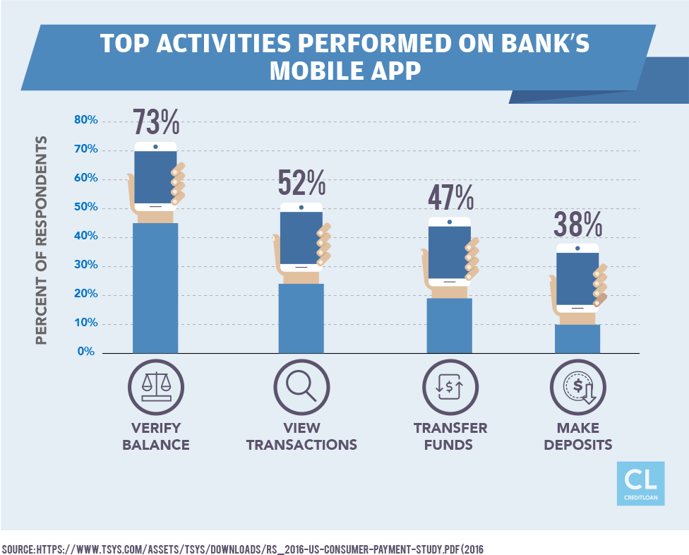 Top Activities Performed on Bank's Mobile App
