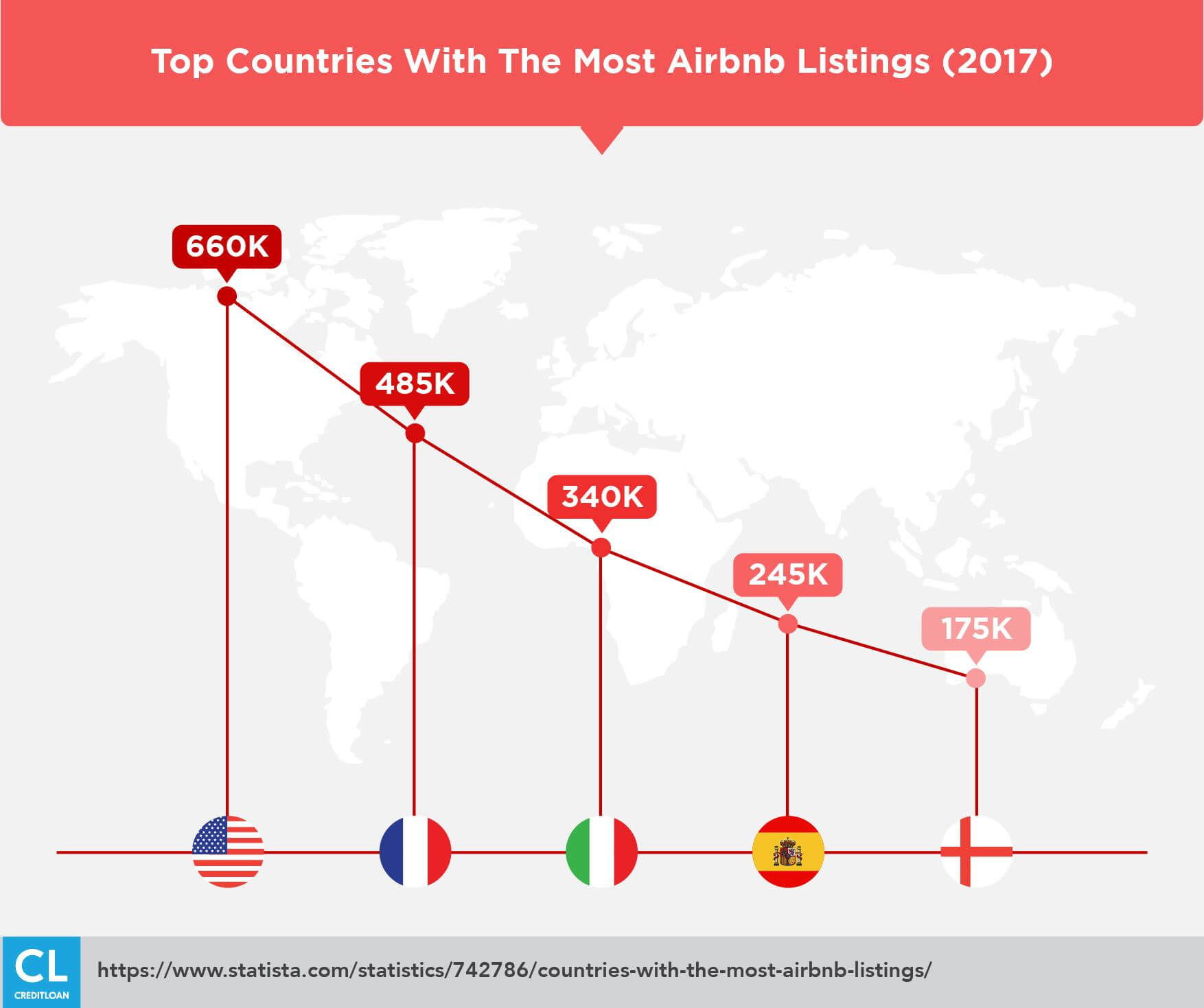 Top Countries With The Most Airbnb Listings 2017