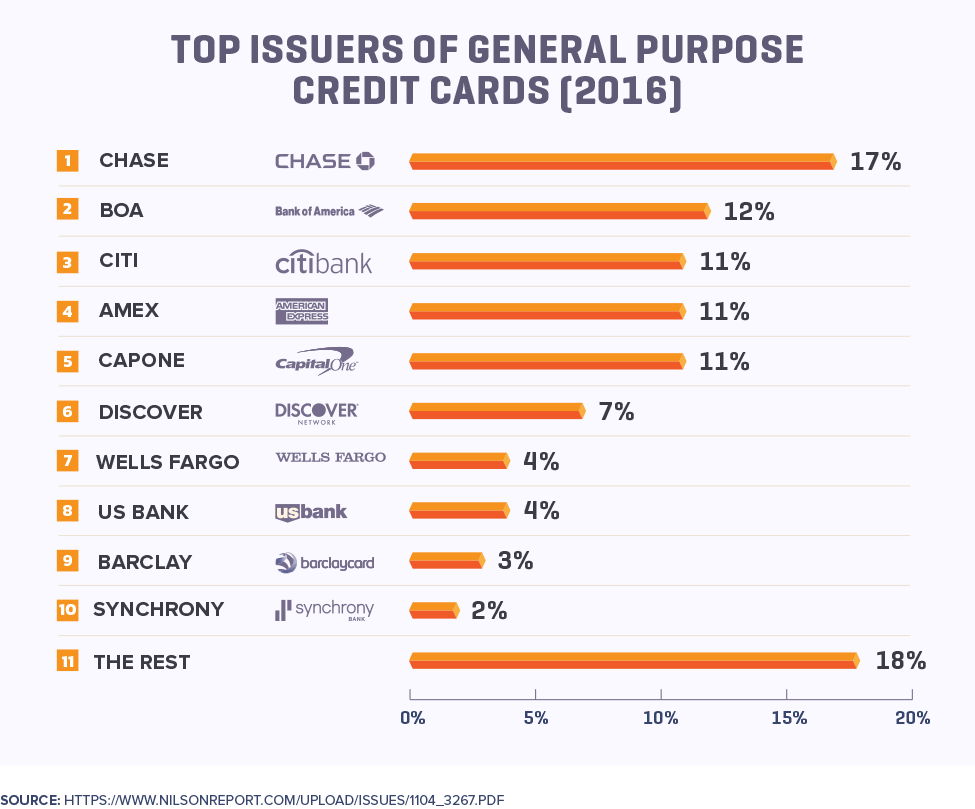 Top Issuers of General Purpose Credit Cards (2016)