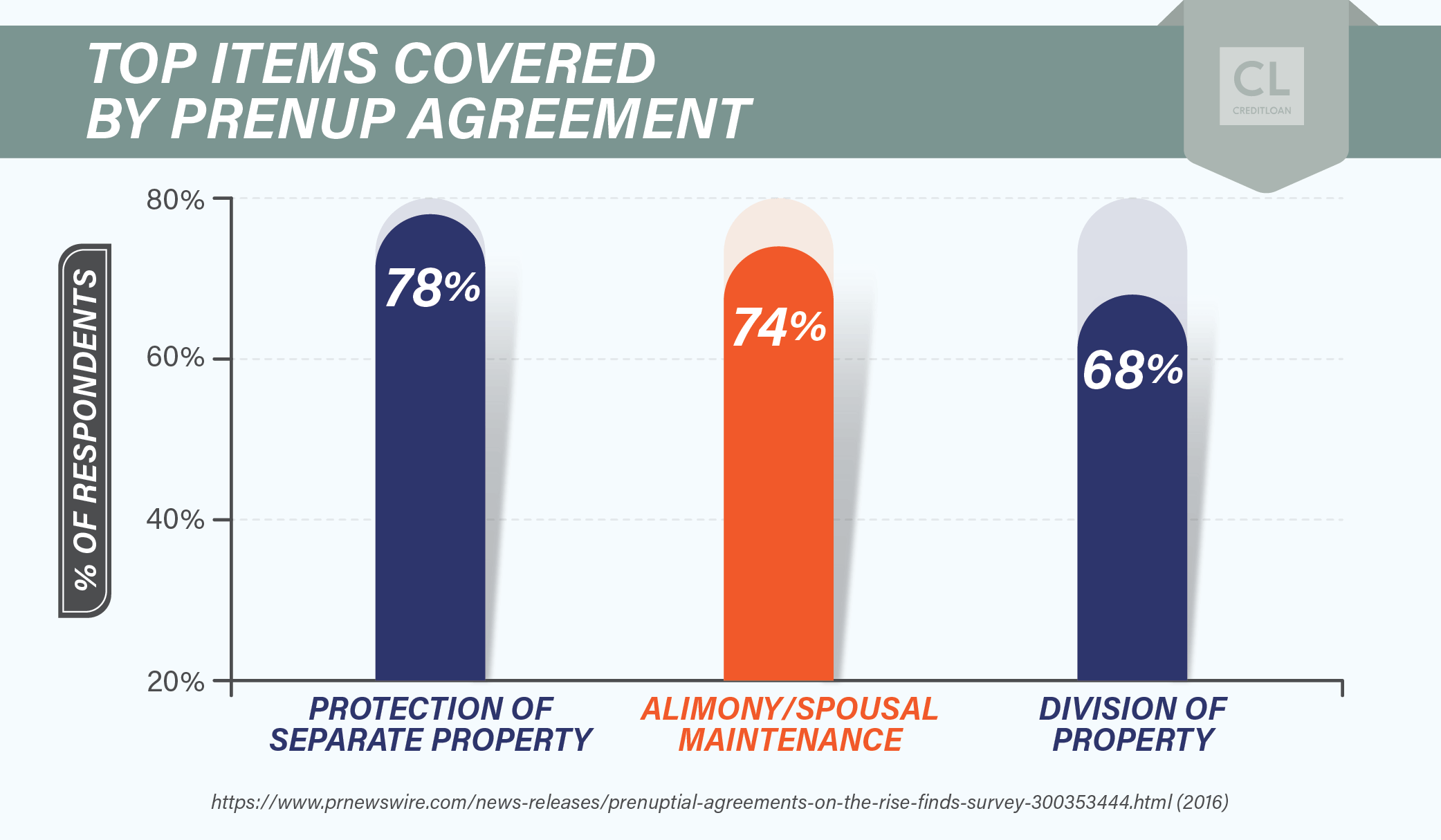 Top Items Covered By Prenup Agreement