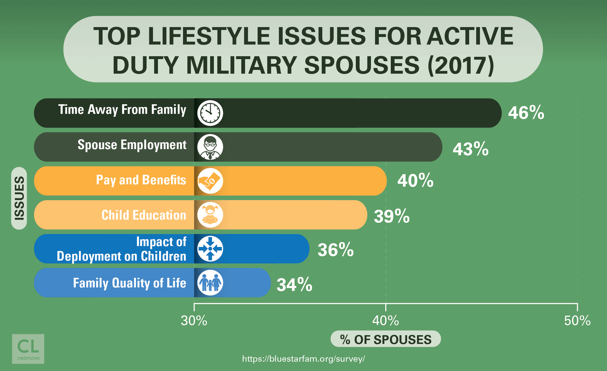 Top Lifestyle Issues for Active Duty Military Spouses 2017
