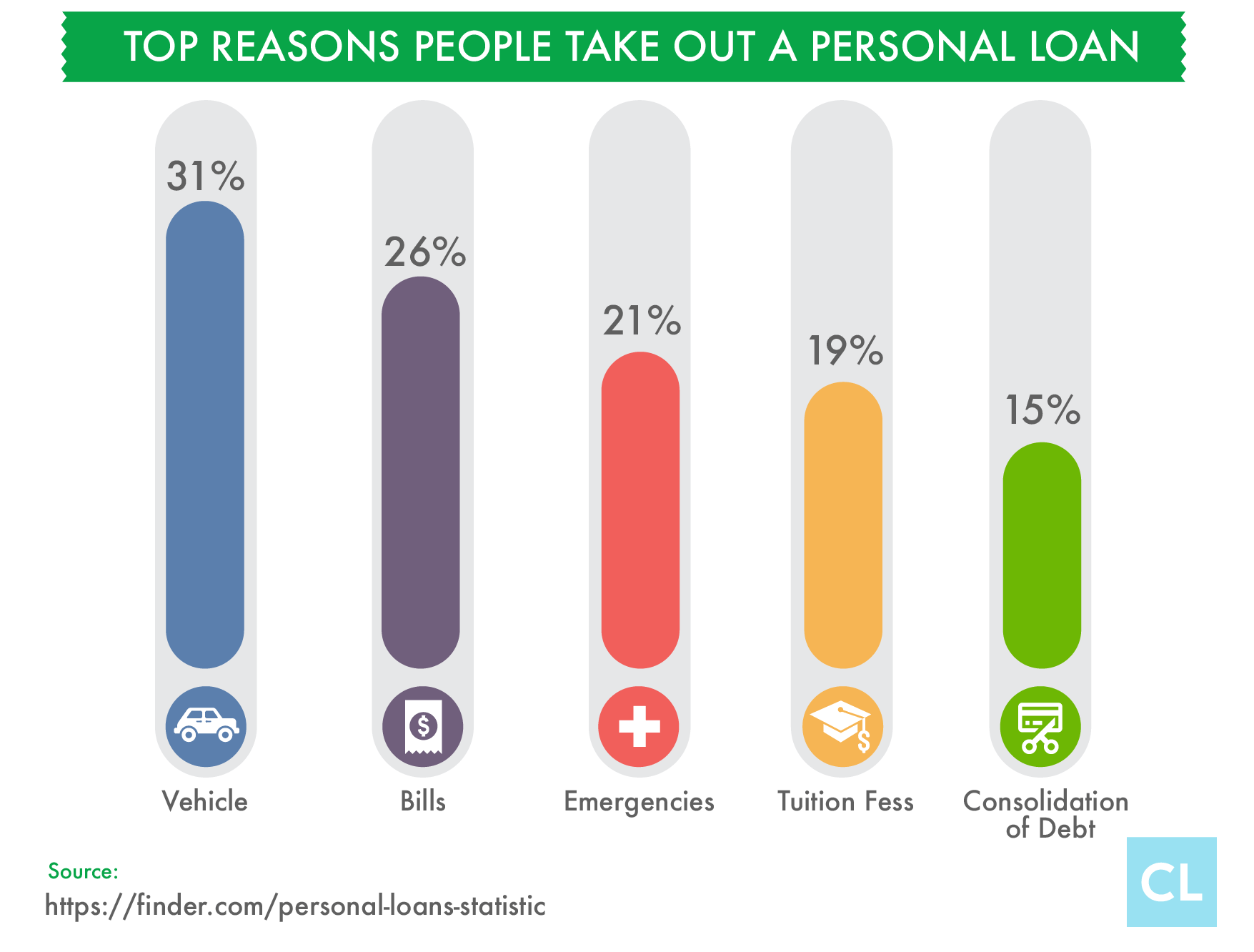 Top Reason to Take Out a Personal Loan