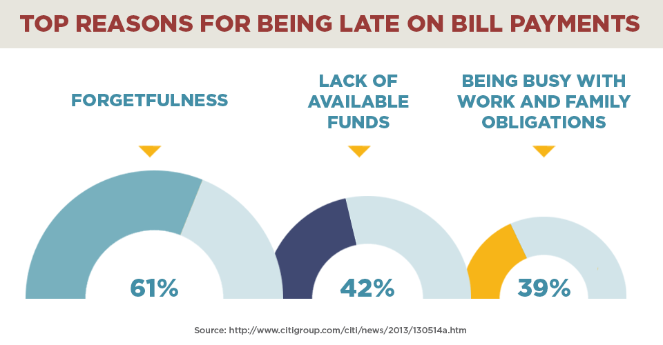 Top reasons for late payment on bills