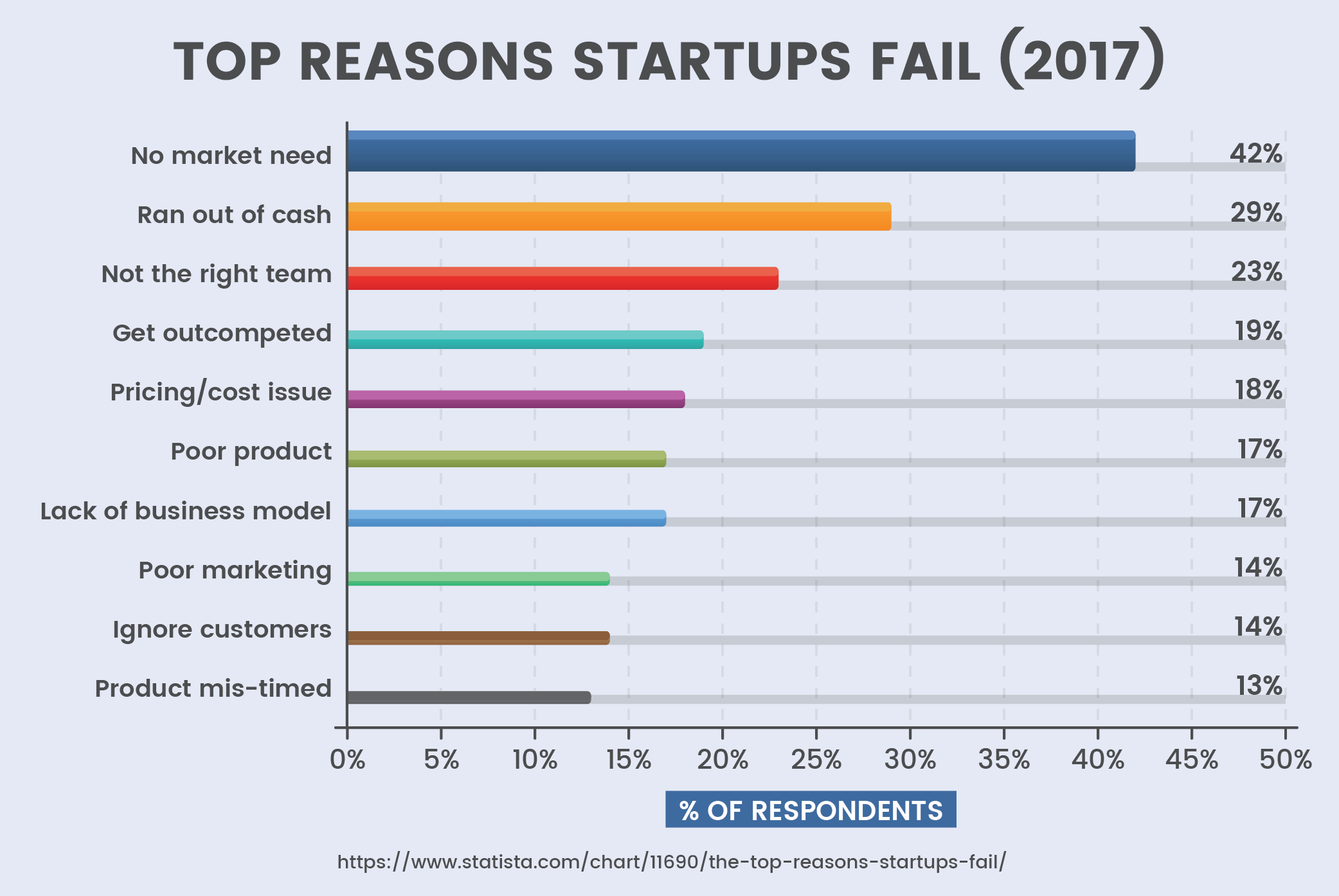 Top Reasons Startups Fail (2017)