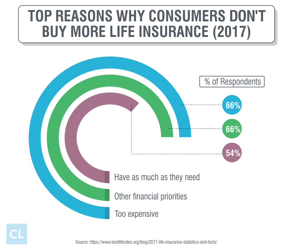 Top Reasons Why Consumers Don't Buy More Life Insurance