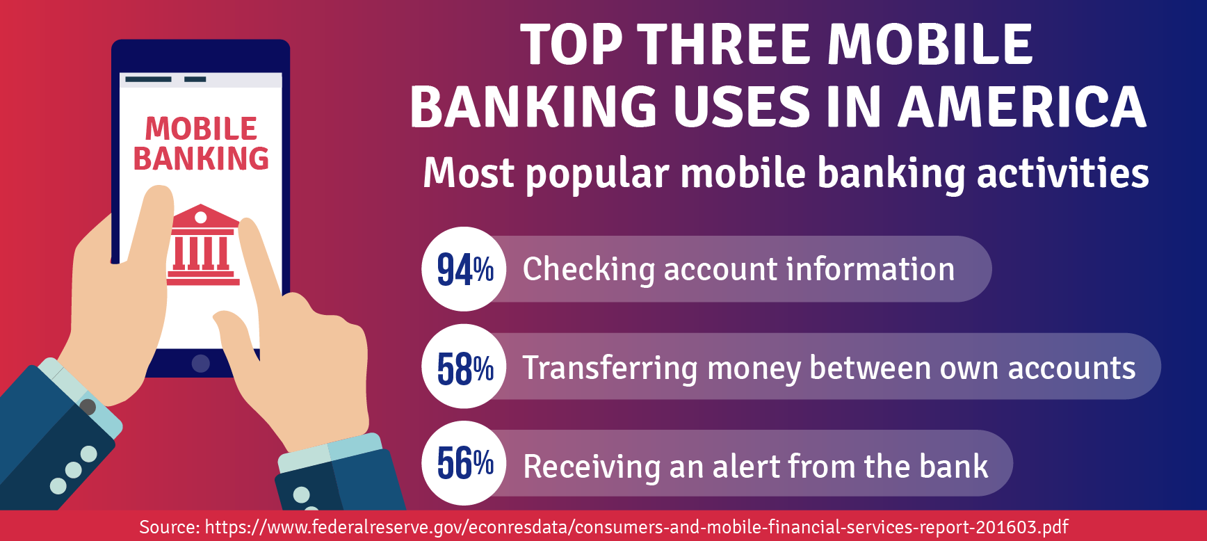 Top three mobile banking uses in america