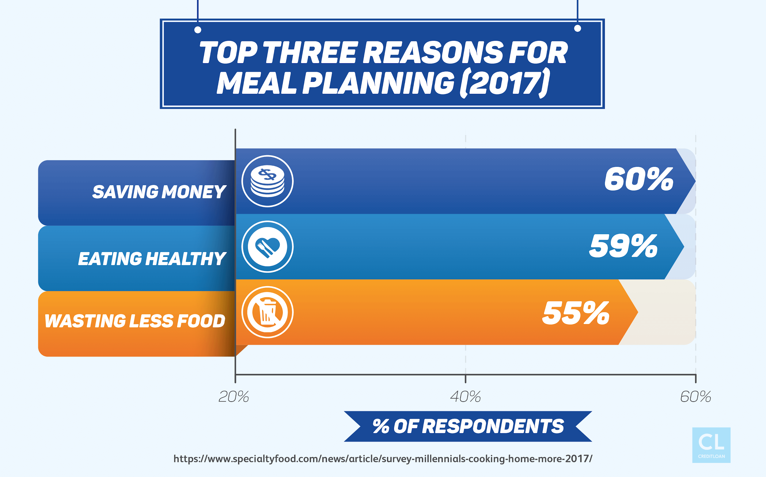 Top Three Reasons For Meal Planning in 2017