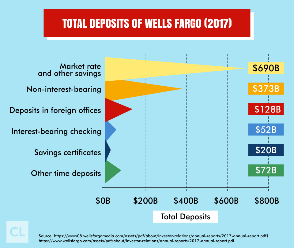 Total and Types of Deposits of Wells Fargo 2017