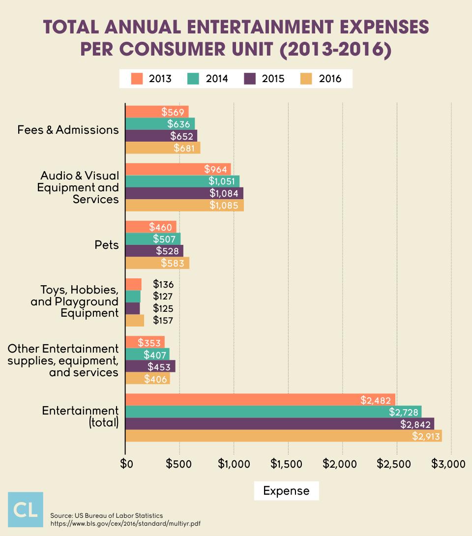 Total Annual Entertainment Expenses Per Consumer Unit (2013-2016)