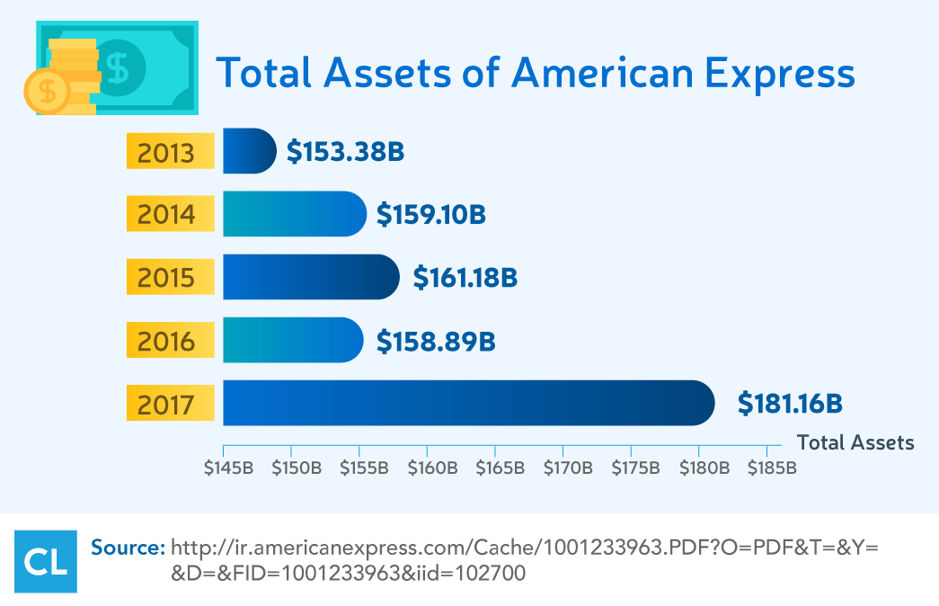 Total Assets of American Express from 2013-2017