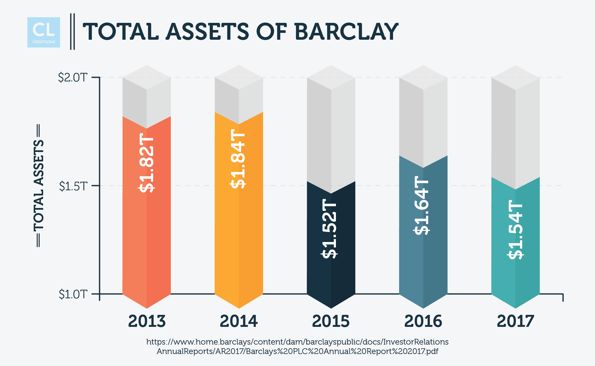 Total Assets of Barclay from 2013-2017