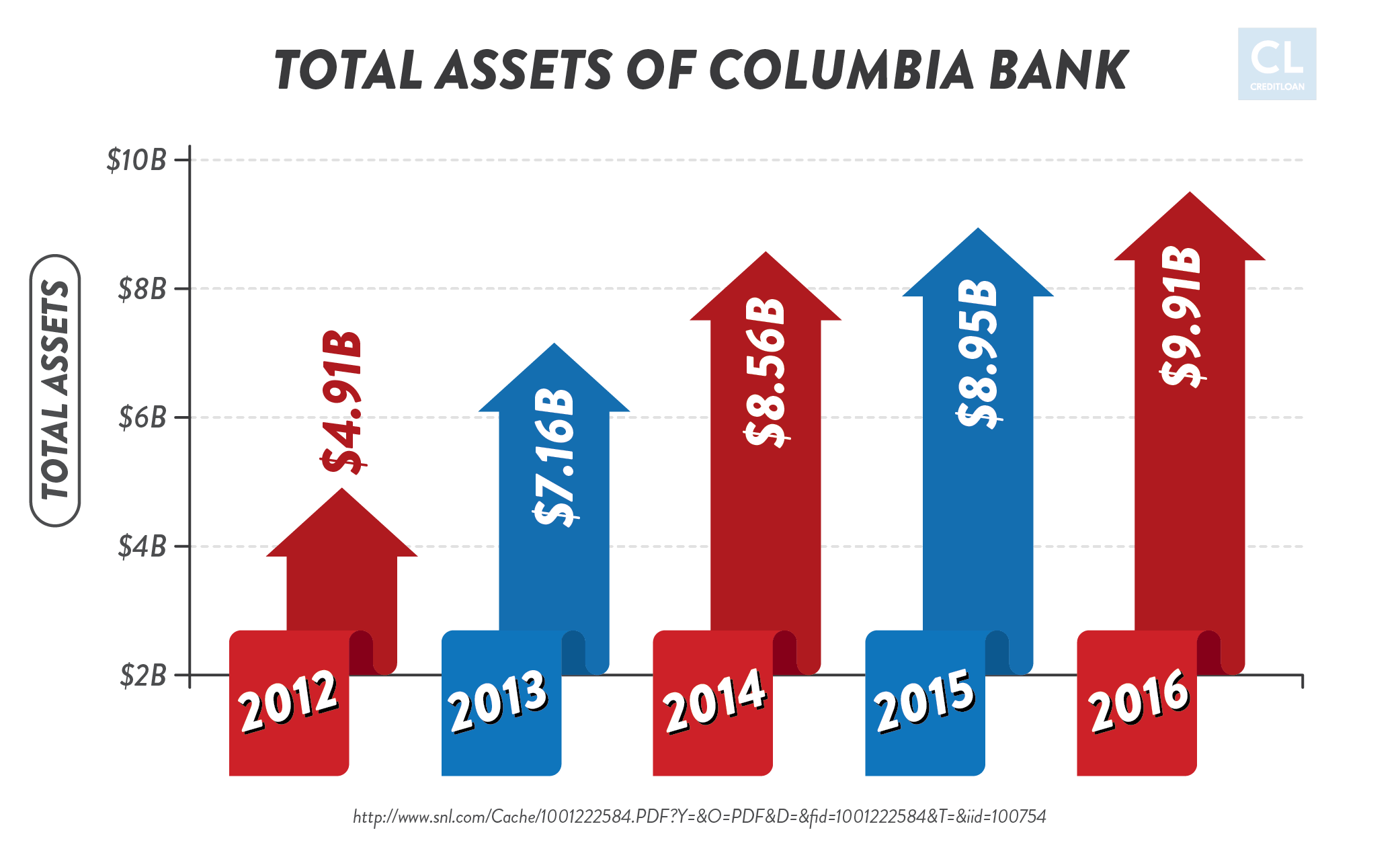 Total Assets of Columbia Bank from 2012-2016