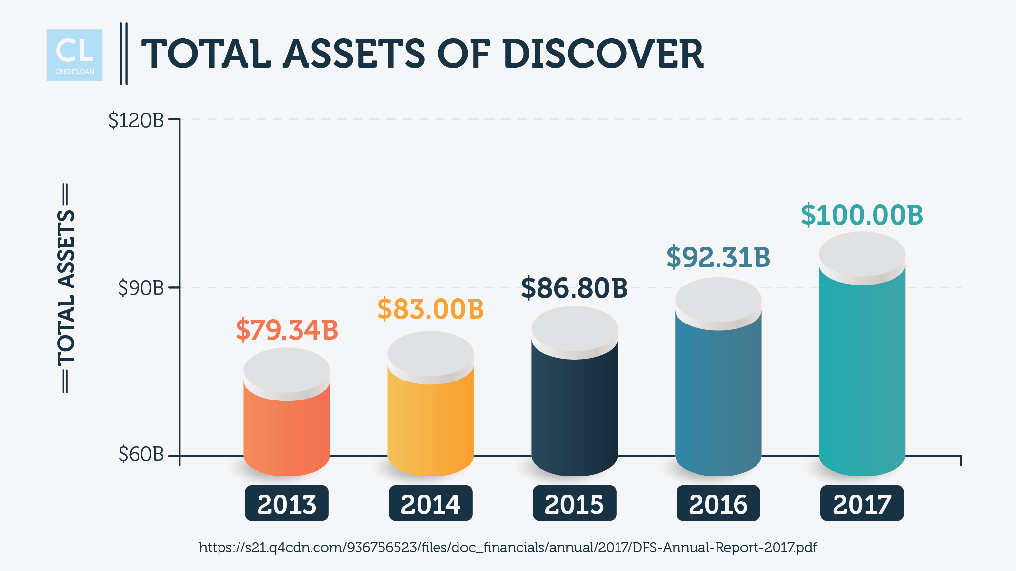 Total Assets of Discover from 2013-2017