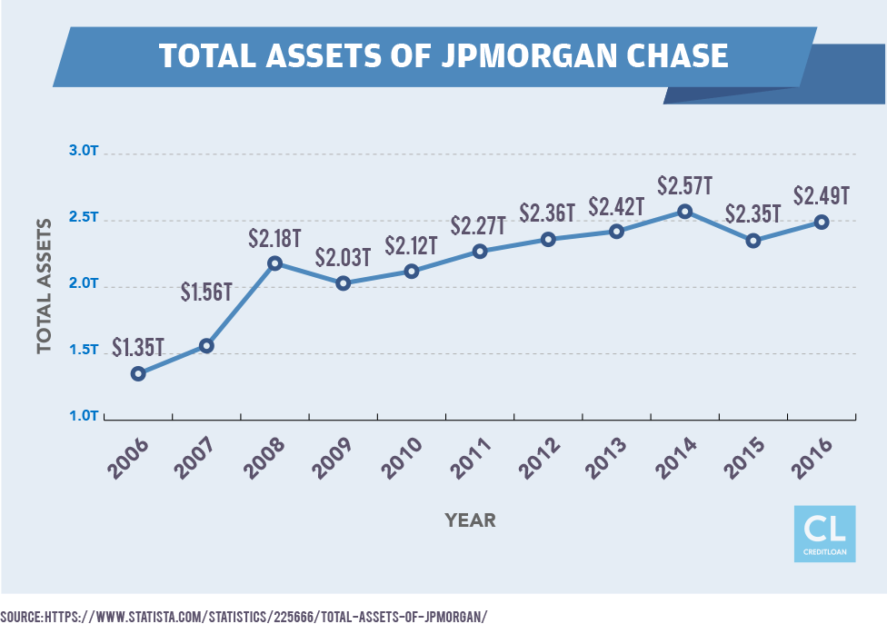 Total Assets of JPMorgan Chase