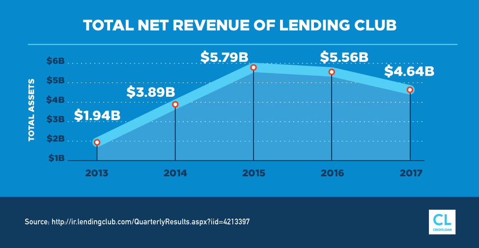 Total Assets of Lending Club from 2013-2017