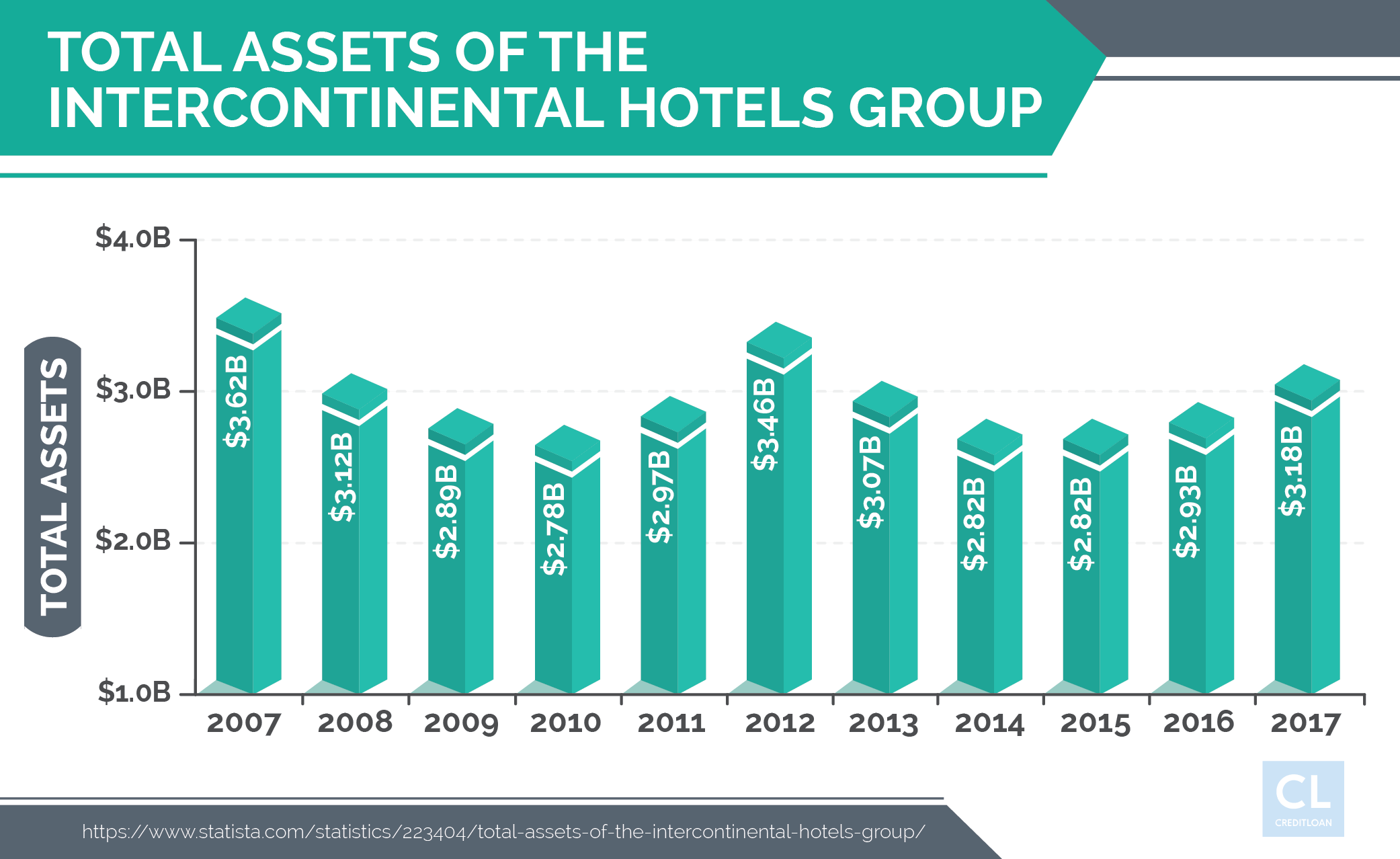 Total Assets of the Intercontinental Hotels Group