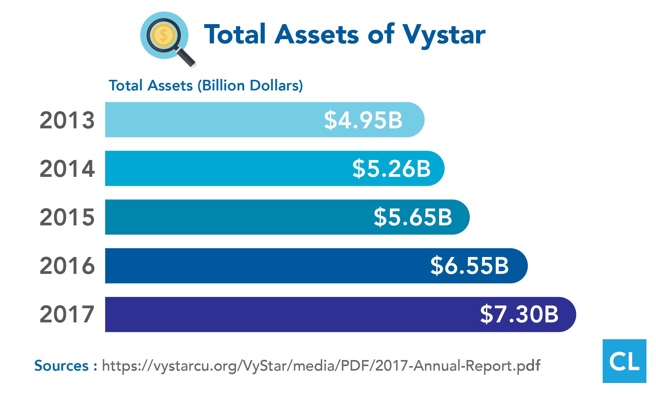 Total Assets of Vystar 2013-2017