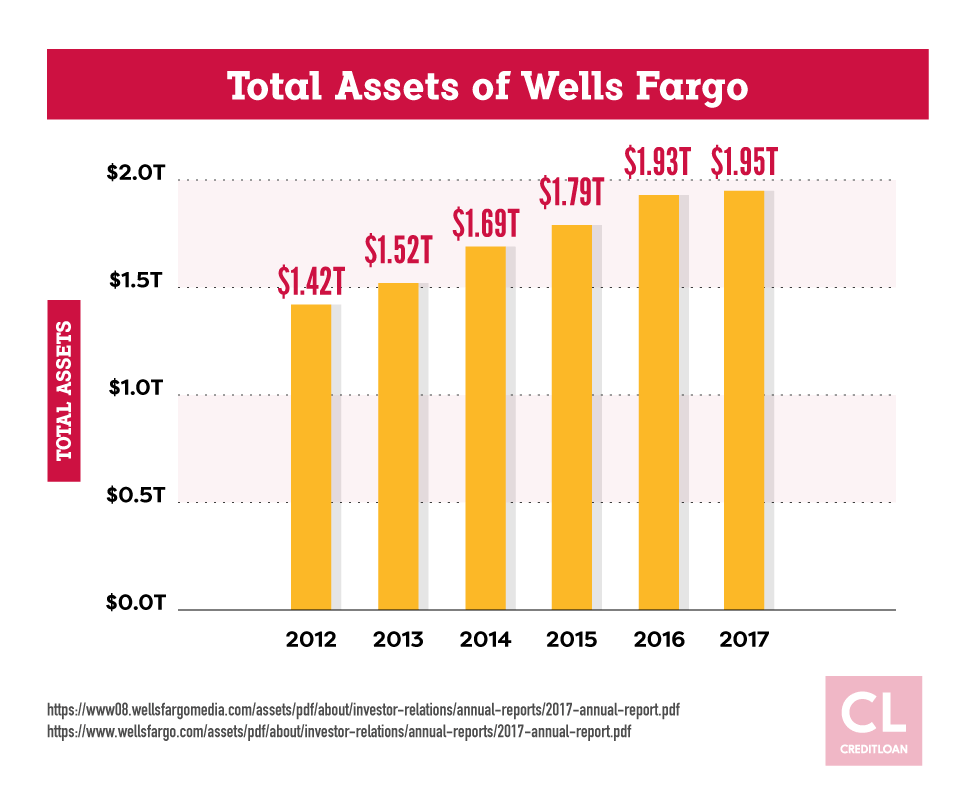 Total Assets of Wells Fargo from 2012-2017