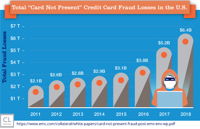 Total Card Not Present Credit Card Fraud Losses in the U.S. from 2011-2018