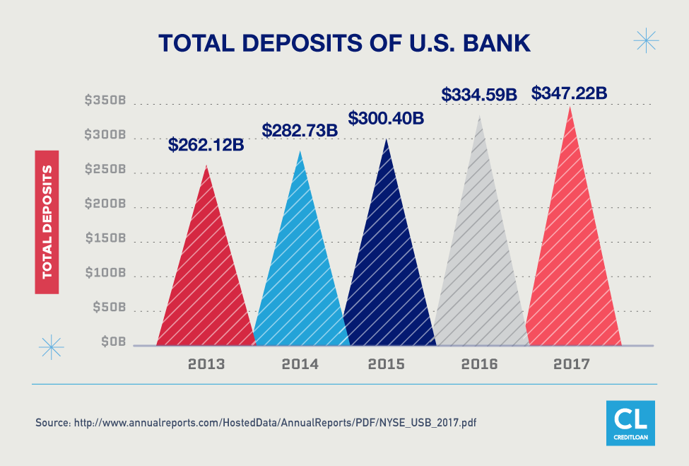 Total Deposits of U.S. Bank from 2013-2017