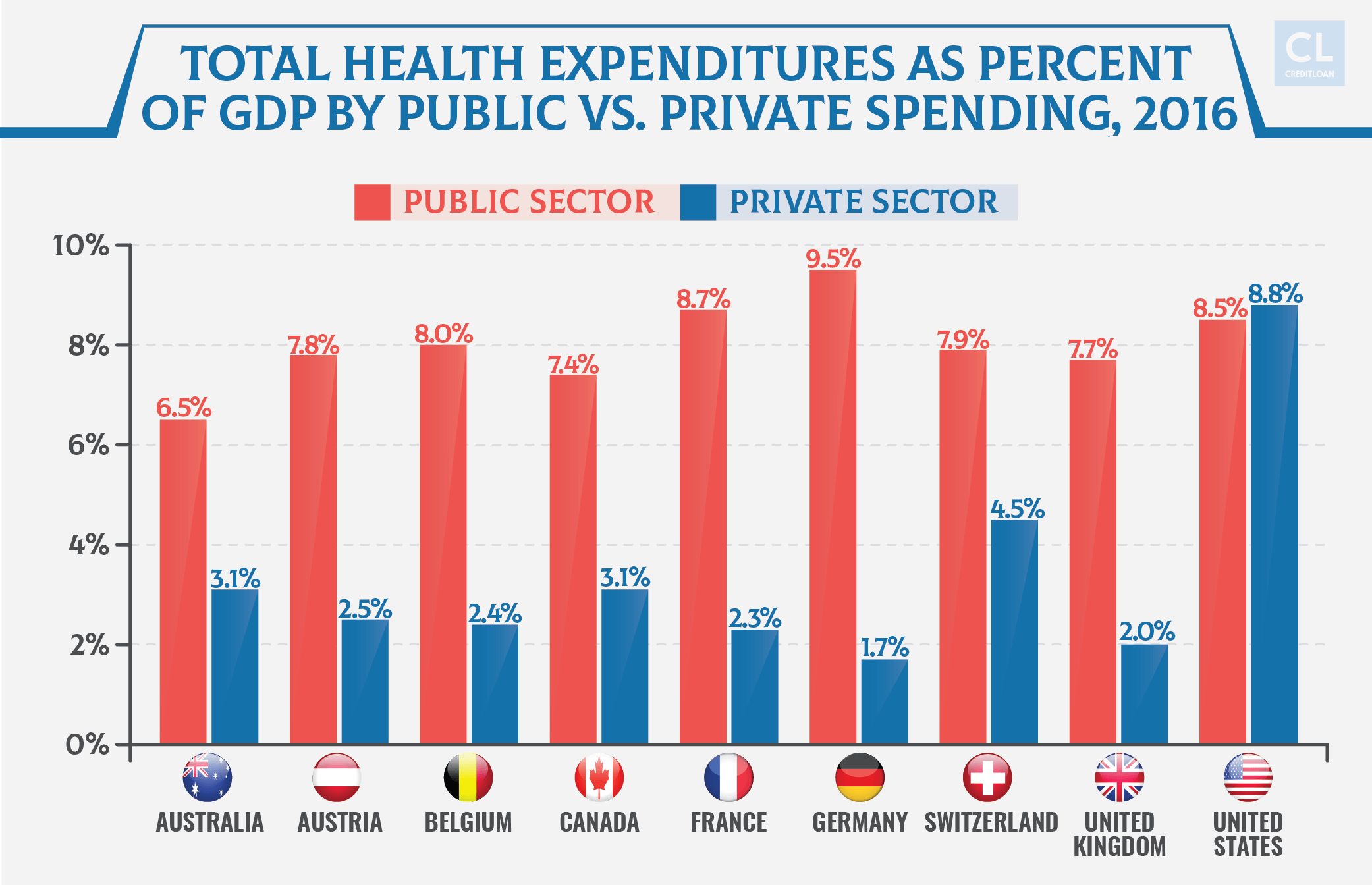 Total Health Expenditures As Percent Of Gdp By Public Vs. Private Spending 2016
