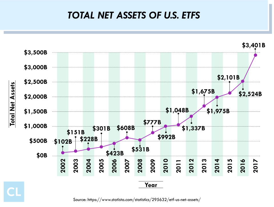 Total Net Assets of U.S. ETFs from 2002-2017