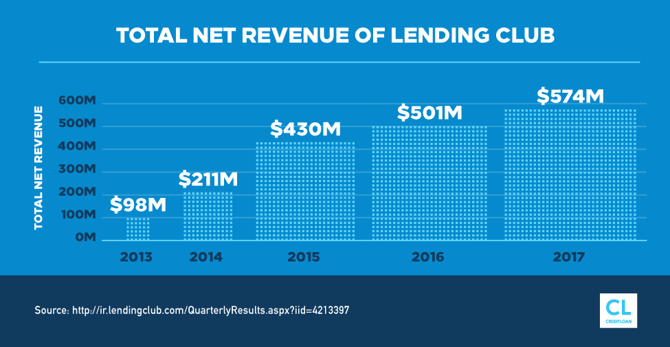 Total Net Revenue of Lending Club from 2013-2017
