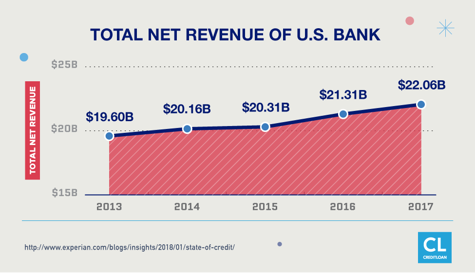 Total Net Revenue of U.S. Bank from 2013-2017