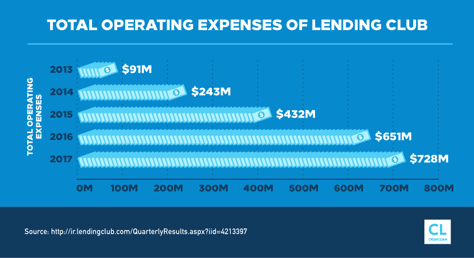 Total Operating Expenses of Lending Club from 2013-2017