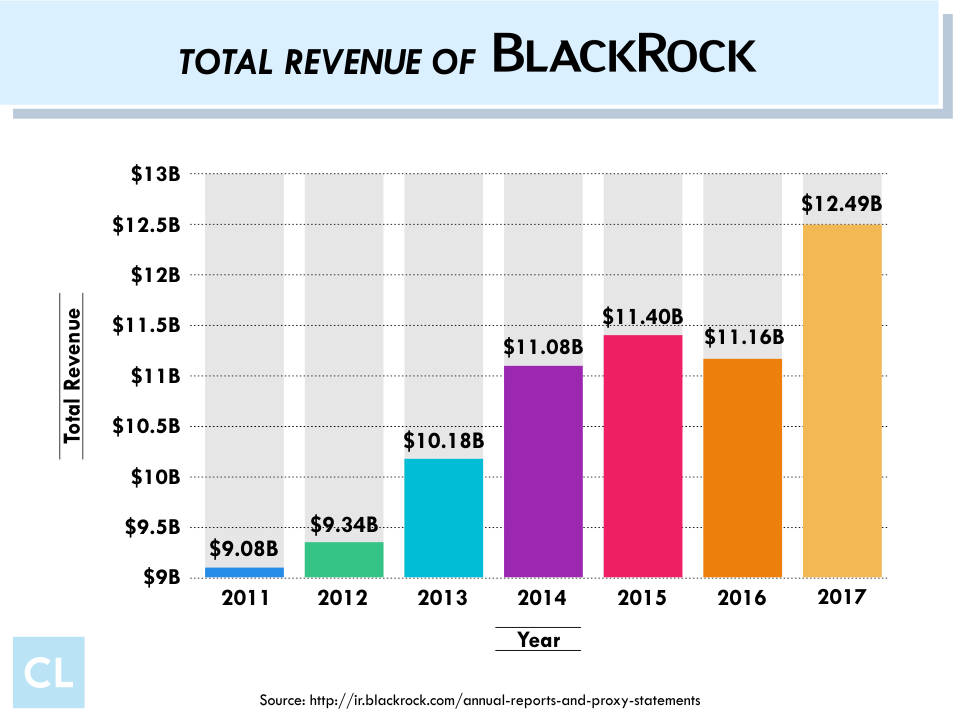 Total Revenue of Black Rock from 2011-2017