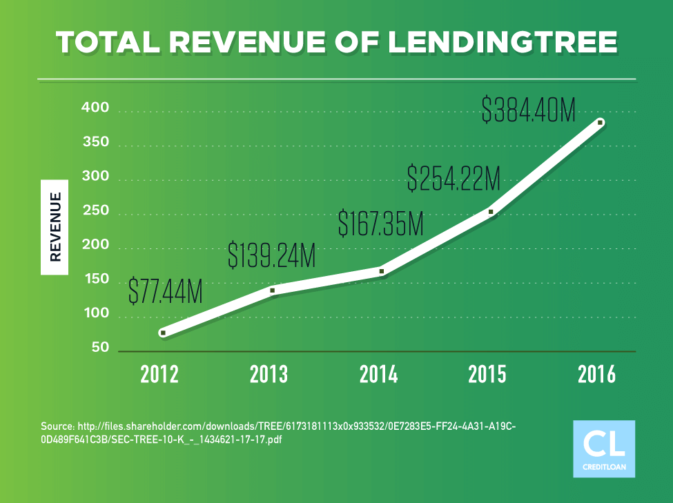 Total Revenue of LendingTree from 2012-2016