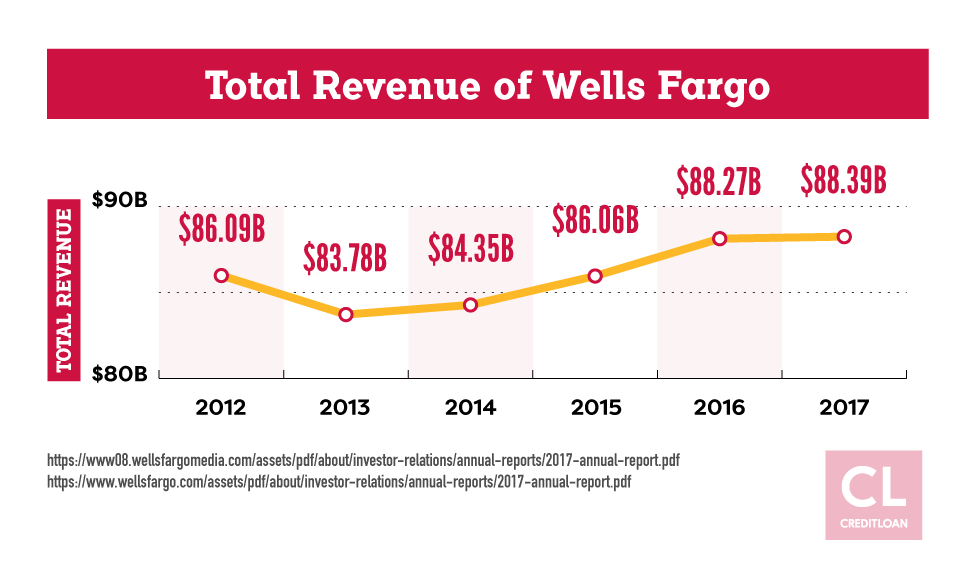 Total Revenue of Wells Fargo from 2012-2017
