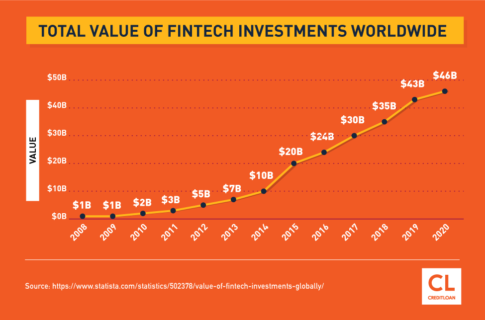 Total Value of Fintech Investments Worldwide from 2008-2020