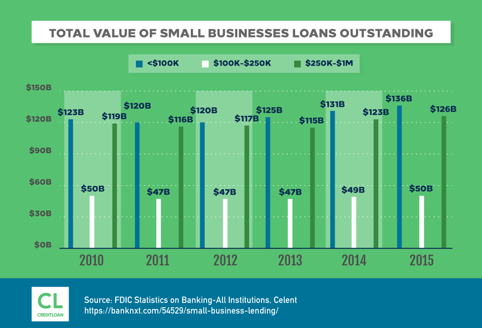 Total Value of Small Businesses Loans Outstanding from 2010-2015
