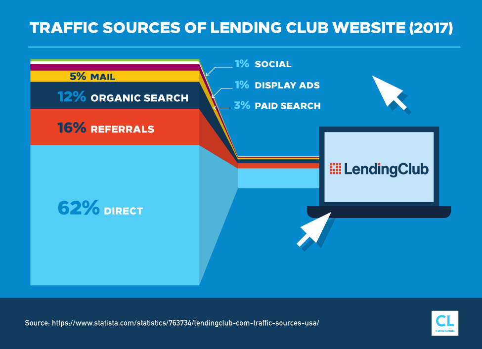 Traffic Sources of Lending Club Website