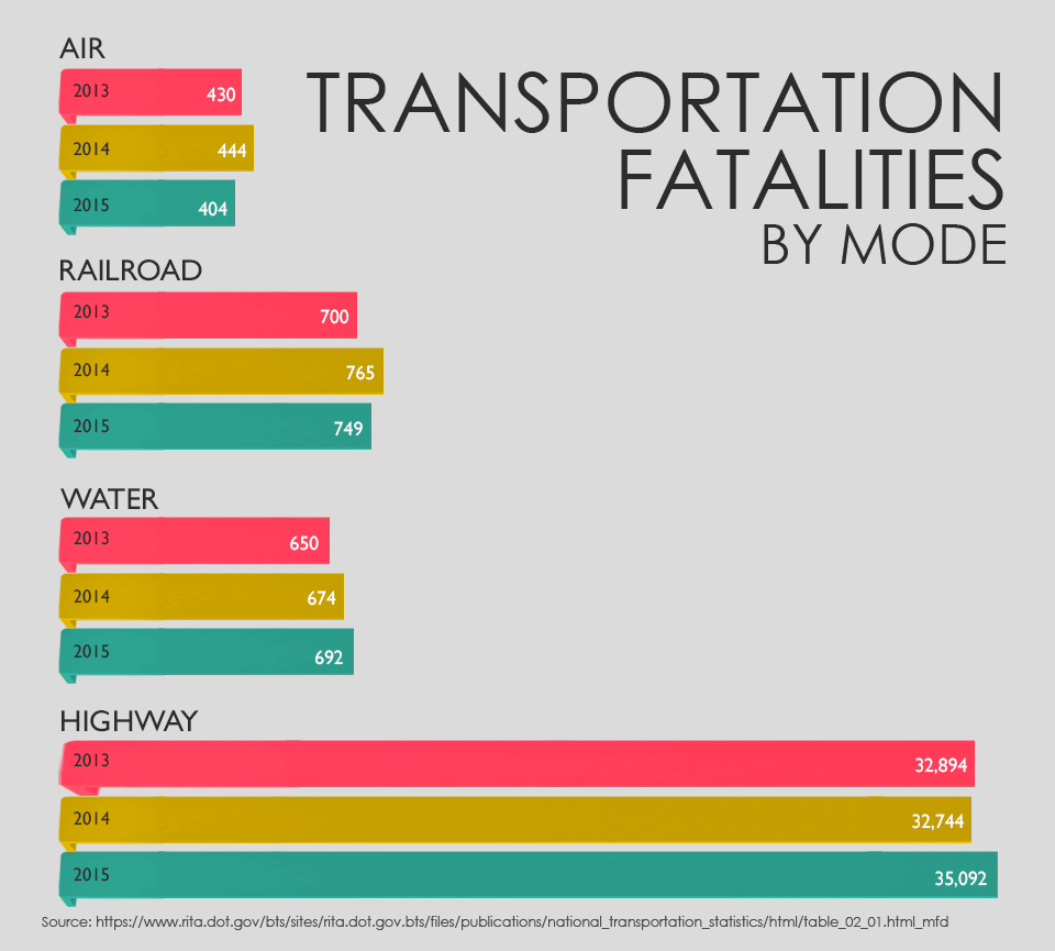 Transportation Fatalities by Mode